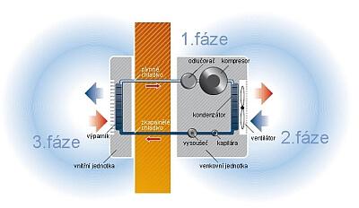 Klimatizace princip